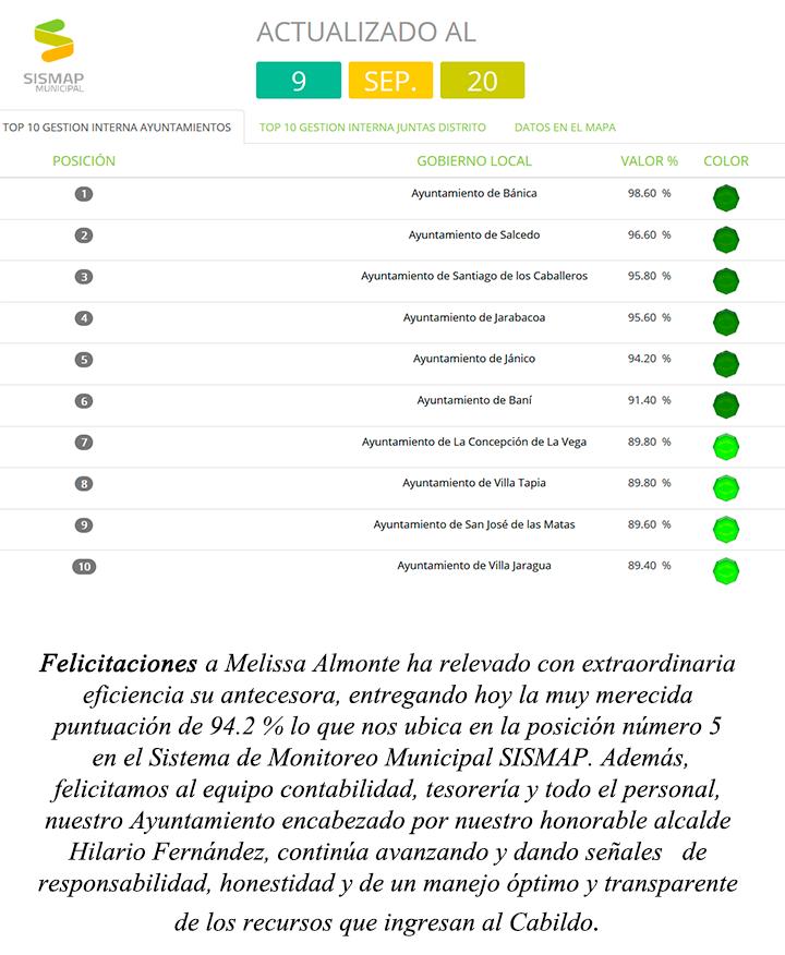 Posición 5 de 158 municipios
